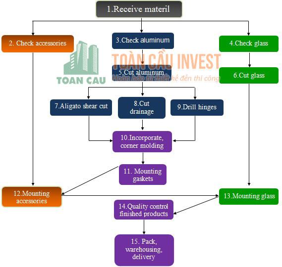 sơ đồ sản xuất cửa nhôm kính Toàn Cầu Invest