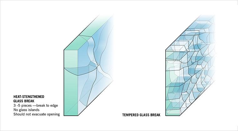 Đặc điểm kỹ thuật của Tempered Glass