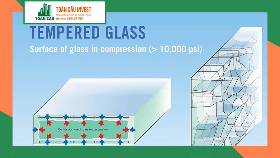 Tempered Glass là gì? Điều bạn nên biết về kính Temper